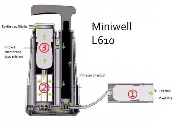Miniwell L610 Vue de coupe. Principe de fonctionnement.